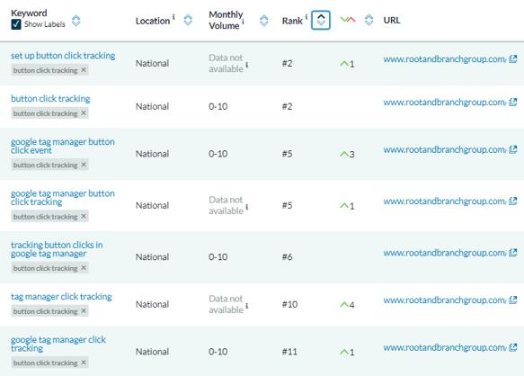 on page seo measurement - keyword rank tracking