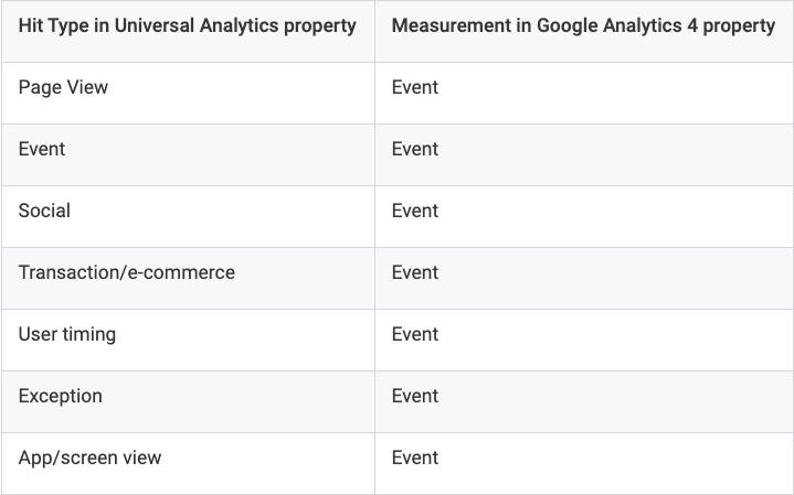 ga4 events vs ua sessions and pageviews